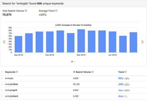 Hur många söker på smörgås en graf över året